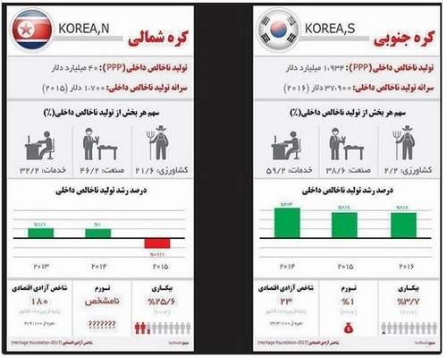 اختلاف مدیریتی و مقایسه شاخص اقتصادی دو کشور کره