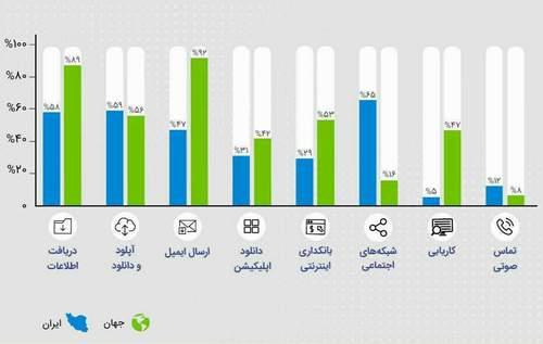 اینفوگرافیک؛ ایرانیان در اینترنت چه می کنند؟